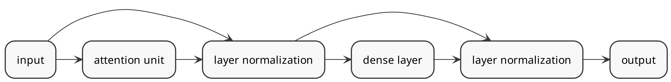 Diagram of an Attention block