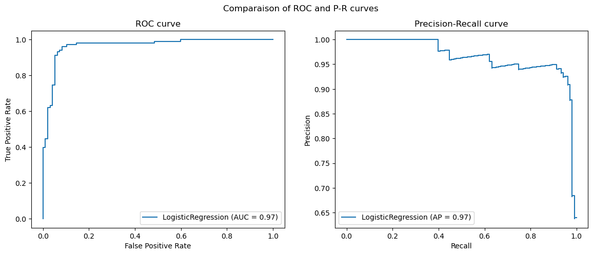 Plot of a ROC and Precision-Recall curves